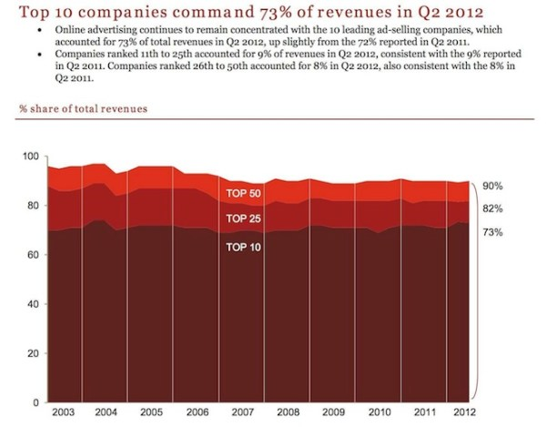 Image Credit: IAB Internet Advertising Revenue Report - first half 2012 http://www.iab.net/media/file/IAB_Internet_Advertising_Revenue_Report_HY_2012.pdf