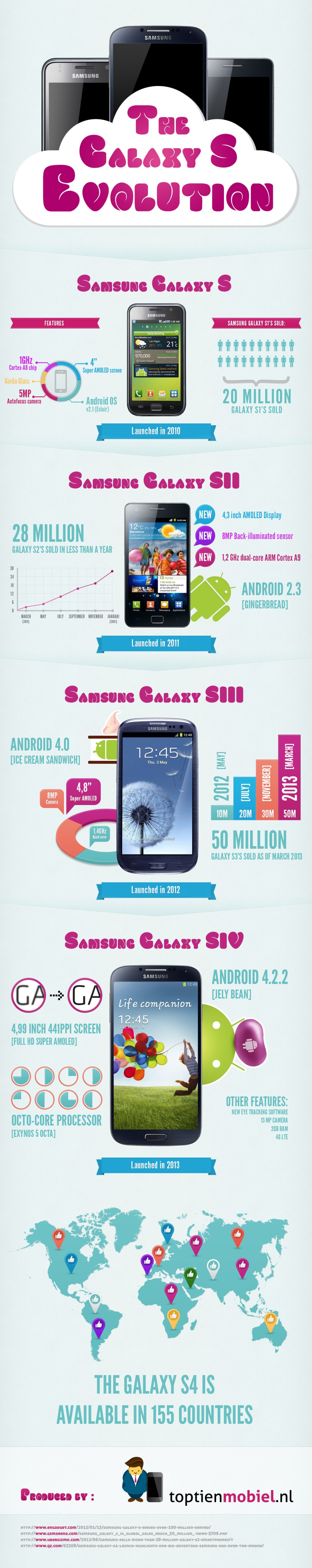 samsung-galaxy-s-evolution-infographic-1