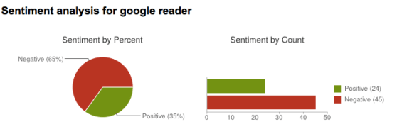 Google reader twitter sentiment