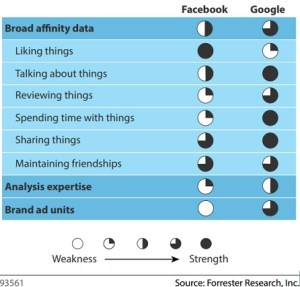 Affinity data: Facebook vs Google