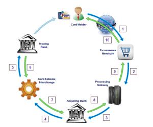 Credit Card Transaction Flow