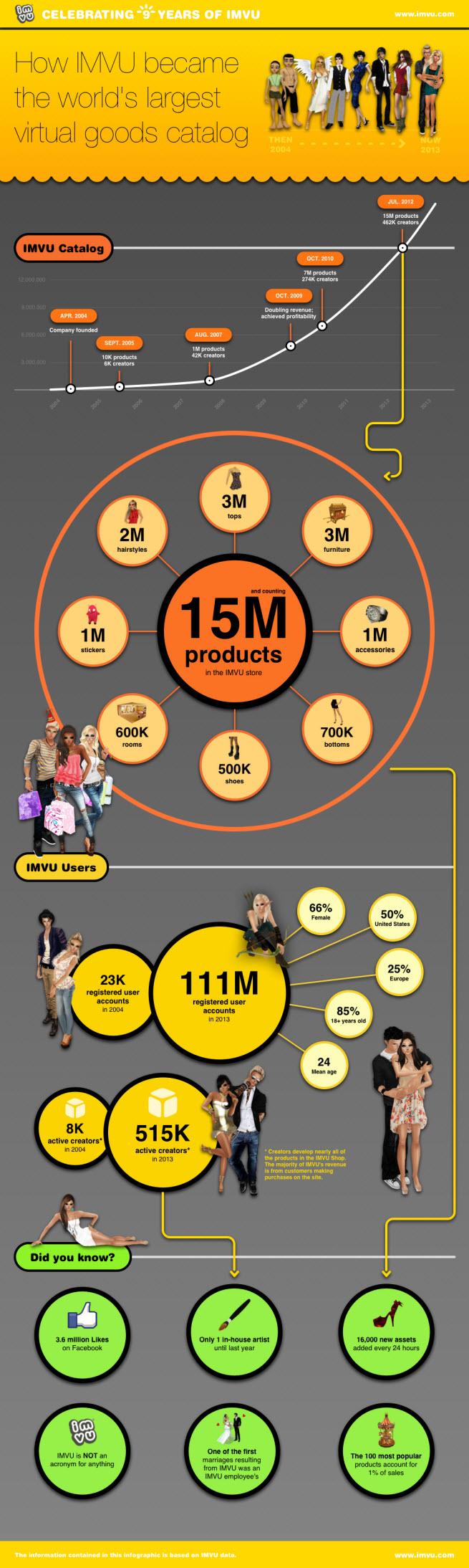 imvu infographic