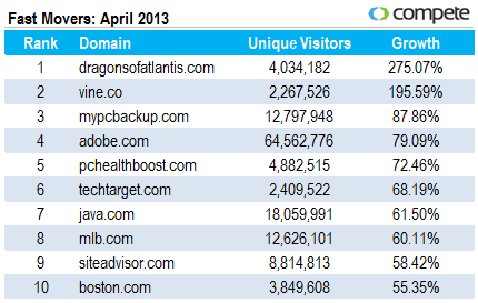 Fast movers for April 2013