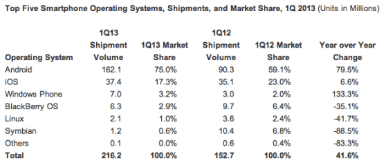 Global smartphone market share, Q1 2013