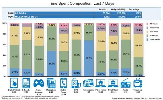 time-spent-millenials