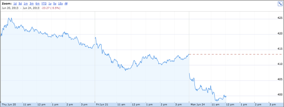 Apple stock trending down in the last few days