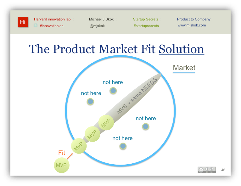 The product-market fit solution