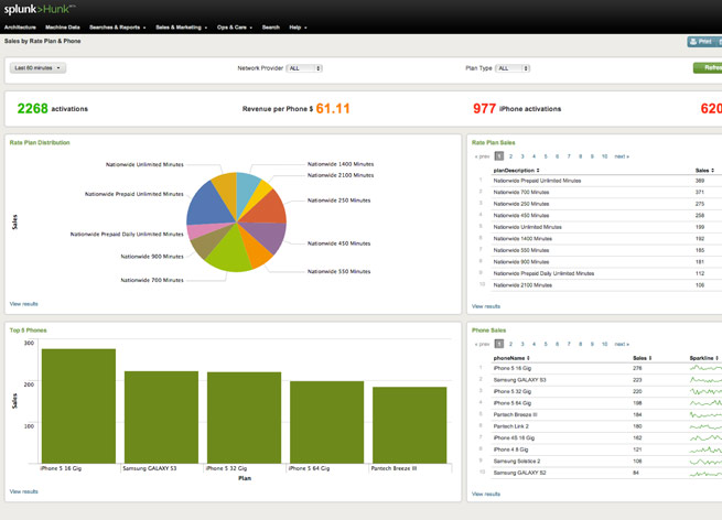A screenshot of Splunk's new Hadoop-based Hunk application
