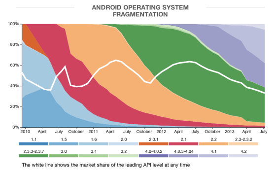 android-fragmentation-3