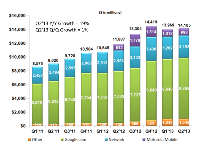 google revenue by quarter