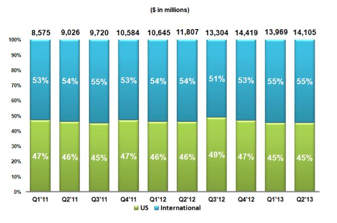 google us vs international revenue