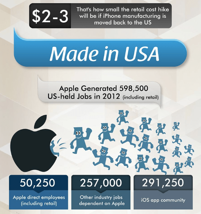 Detail of infographic on where the iPhone is made