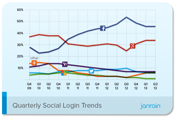 Social login trends to Q2 2013.