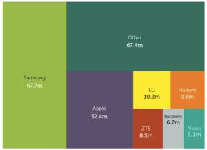 Smartphone manufacturer's market share