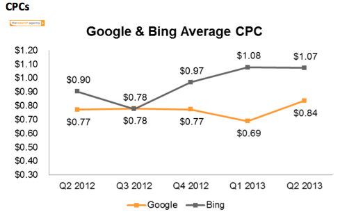 Google CPCs going up