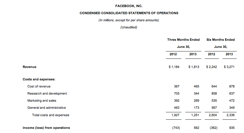facebook financials