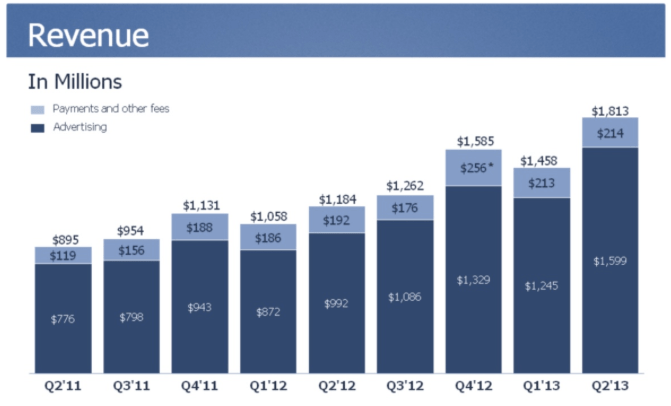 Facebook revenue, Q2 2013
