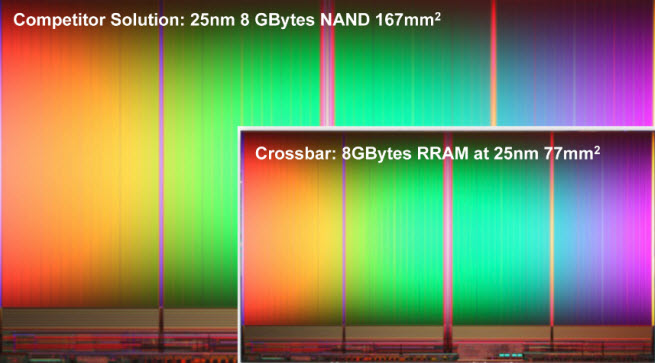 This is how Crossbar's chips stack up to flash memory