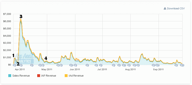 Sales graph for the first six month's performance on iOS.