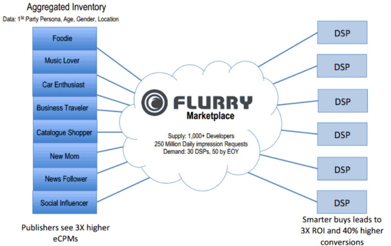 Flurry Marketplace enables ad targeting.