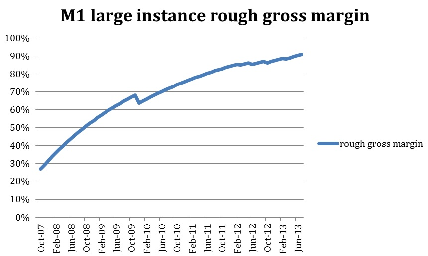 M1 large instance rough gross margin