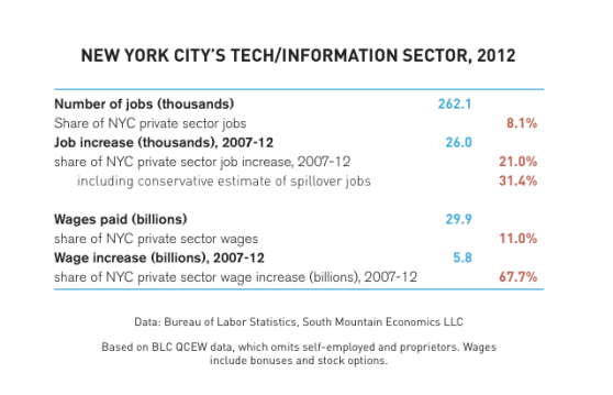 new-york-tech-jobs