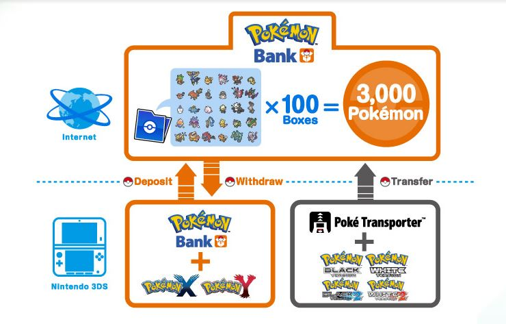 Pokémon Bank is Nintendo's way of enabling players to store characters online.