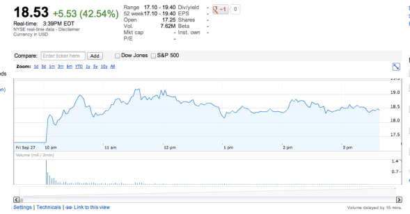 Shares reached a high of $19.04 (Google Finance)