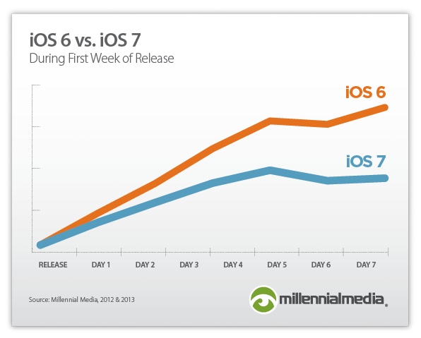 iOS6viOS7