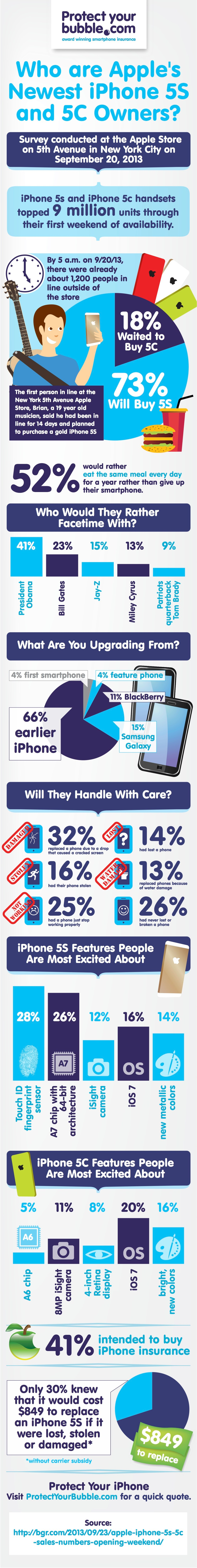 iPhone 5S and iPhone 5C infographic