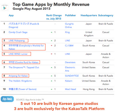 Kakao dominates top Google Play ranks