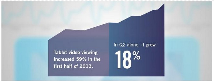 The share of tablet TV viewing grew 18% in the second quarter of 2013, and has increased 59% in the first half of 2013, according to Ooyala's latest Video Index. Overall tablet video viewing share has more than doubled in the past 12 months.