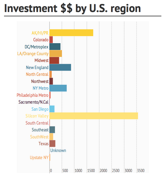 VC investment by U.S. region