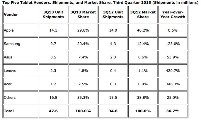Top Five Tablet Vendors, Shipments, and Market Share, Third Quarter 2013