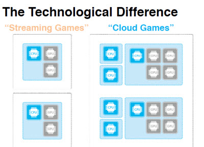 Streaming games vs. cloud games