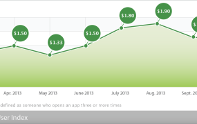 Fiksu's index tracks the average cost to acquire a new user. Costs were steady compared to September.