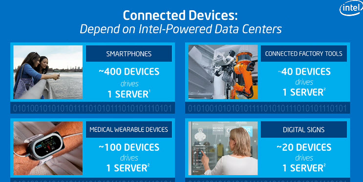 Intel's estimate of devices per server