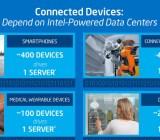 Intel's estimate of devices per server