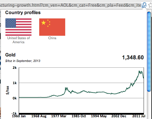 Knoema displays links to its country profiles and a chart on gold prices when I read an article on trading in public markets.