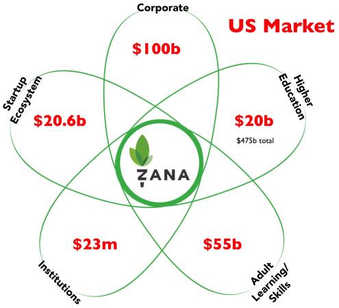 Show sizes of adjacent markets