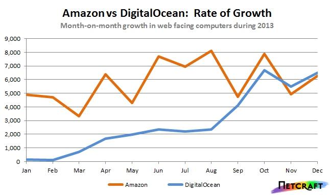Amazon Digital Ocean growth 2