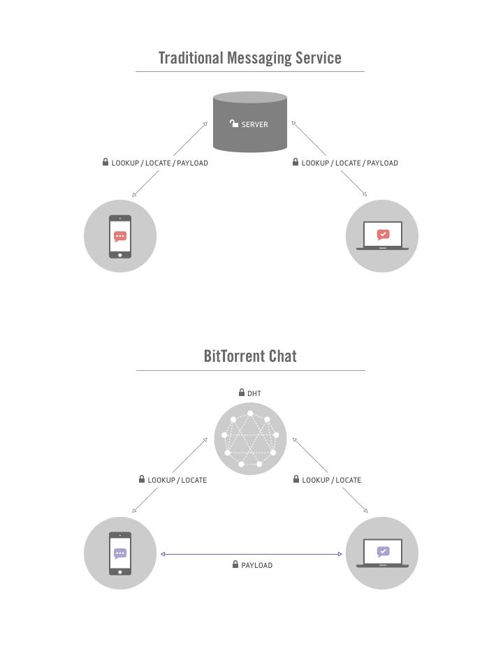 BitTorrentChat