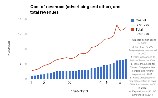 Google cost of revenues
