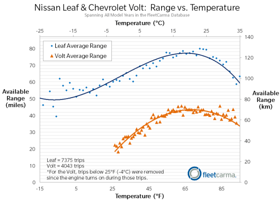 Range vs. temperature charts for the Nissan leaf and Chevy Volt.