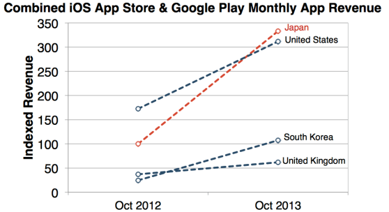 US vs Japan app store revenue