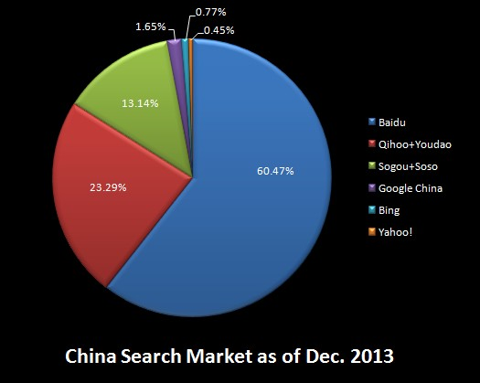 Baidu, Qihoo, and Sogou dominate the Chinese search market.