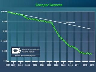 cost_per_genome_apr