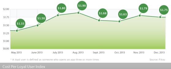 Costs for app marketing fell in December.
