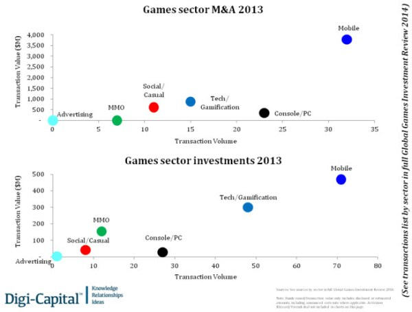 Game mergers and investments by category