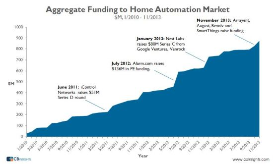 Cumulative funding in home automation startups, 2010-2013.